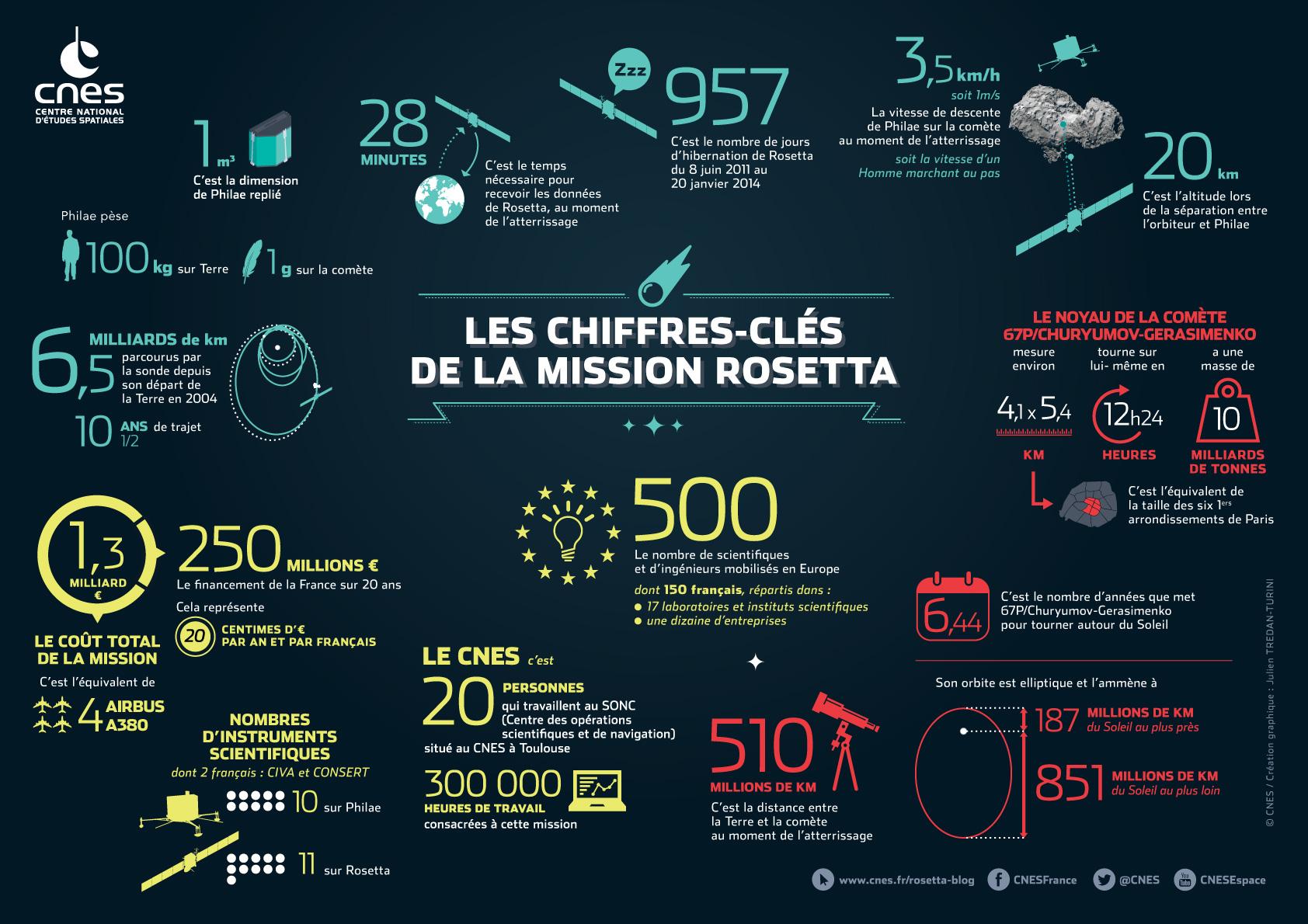 L'actualité de Rosetta - Page 2 Rosetta_chiffres