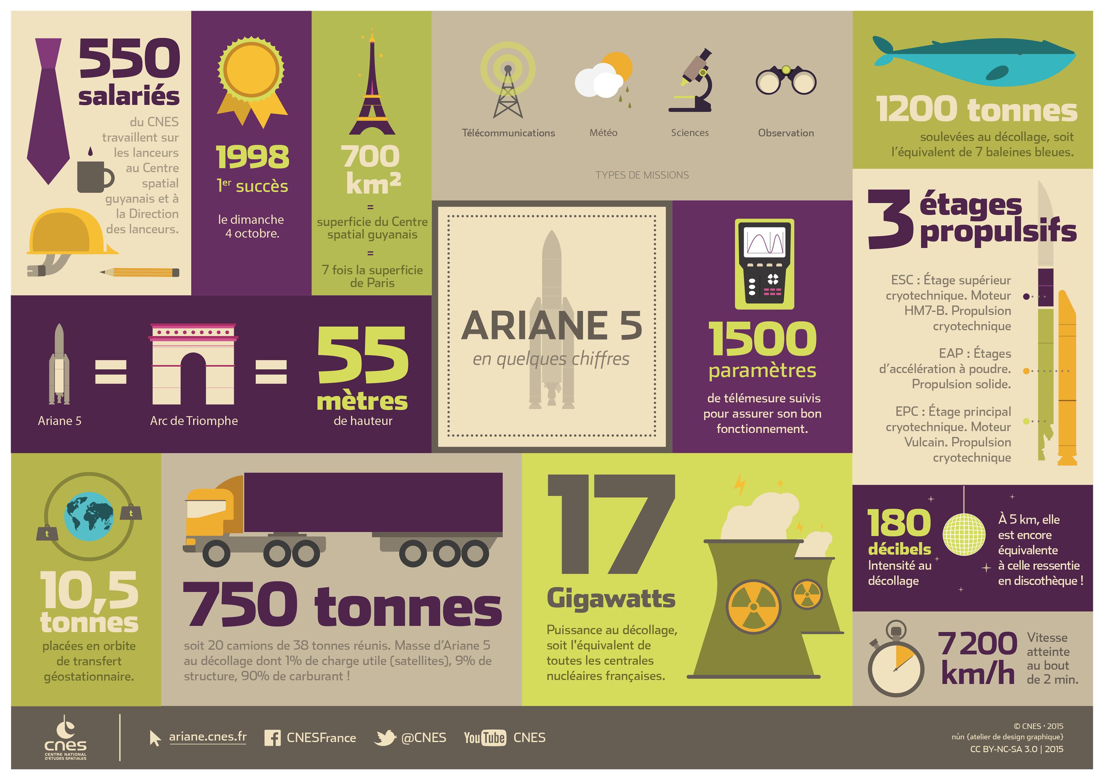 gp_infographie-grandeur-ariane5_fr.jpg