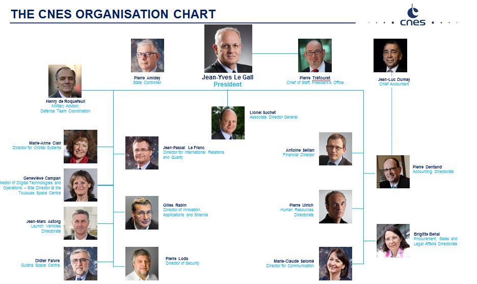 is_cnes_organisation_chart_oct2017.jpg