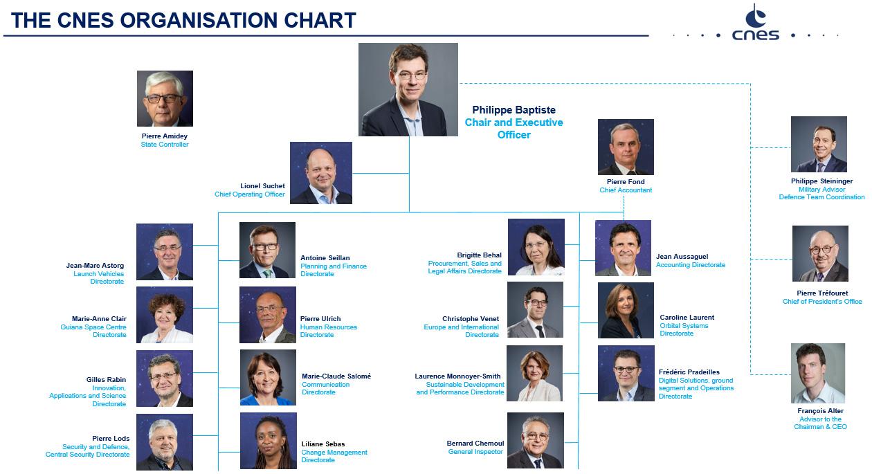 is_organisation-chart-june-2021.jpg