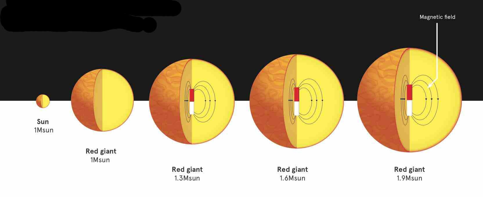 Kepler etoiles massives