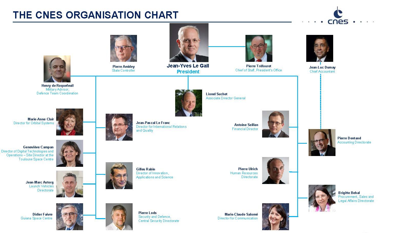 is_cnes_organisation_chart_sept2017.jpg