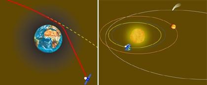 Principe de l'assistance gravitationnelle et position de Rosetta en mars 2005. Crédits : CNES