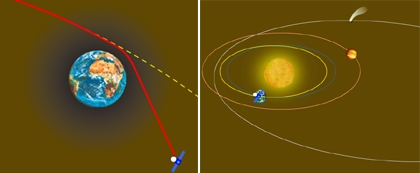 Gravity assist and Rosetta's trajectory. Crédits : CNES.