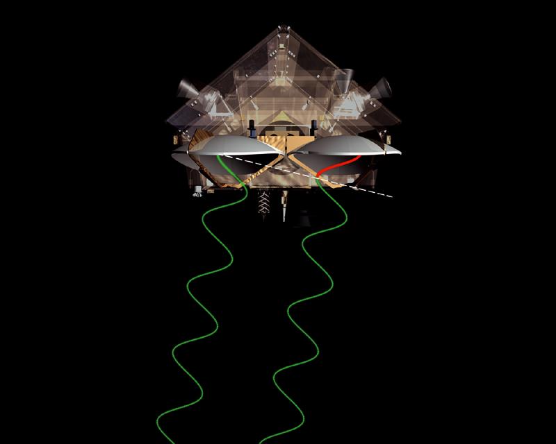 Ondes radar de l'altimètre du satellite Cryosat-2. Crédits : Ill. ESA.