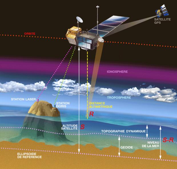Le principe de l'altimétrie. Le niveau des océans correspond à la différence entre l'altitude du satellite par rapport à l'ellipsoïde de référence (S) et celle de la surface de la mer (R), autrement dit S-R. Crédits : CNES