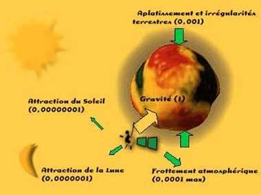 Source : site Education-Jeunesse