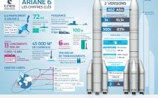 Ariane 6 - Les chiffres clés