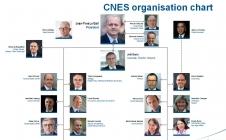 CNES Organization chart 2016