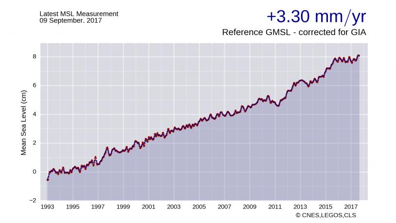 Elévation moyenne des mers depuis 1993