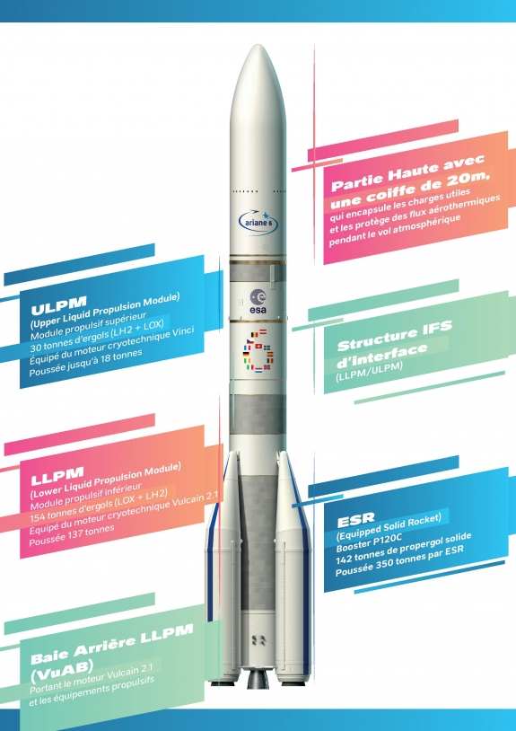 Les principaux modules d'Ariane 6