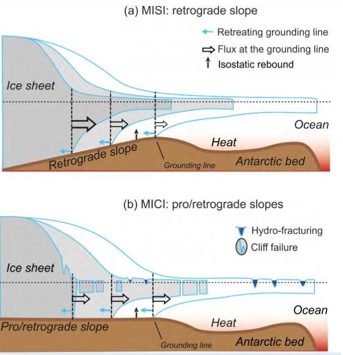 Représentation schématique de l'instabilité des calottes glaciaires marines (MISI, a) et de l'instabilité des falaises de glace marines (MICI, b).