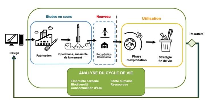 Schéma d'analyse du cycle de vie pour les lanceurs.