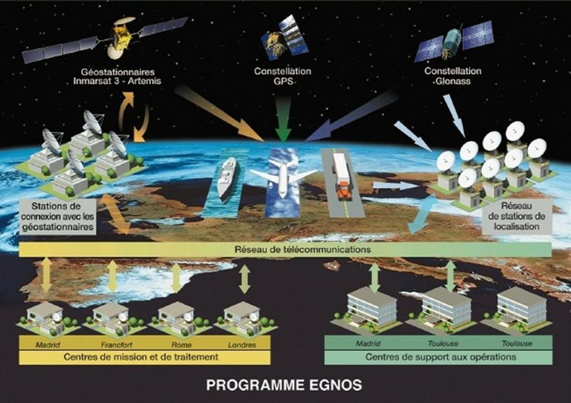 Principe de fonctionnement du système Egnos (c) CNES/ill.David Ducros