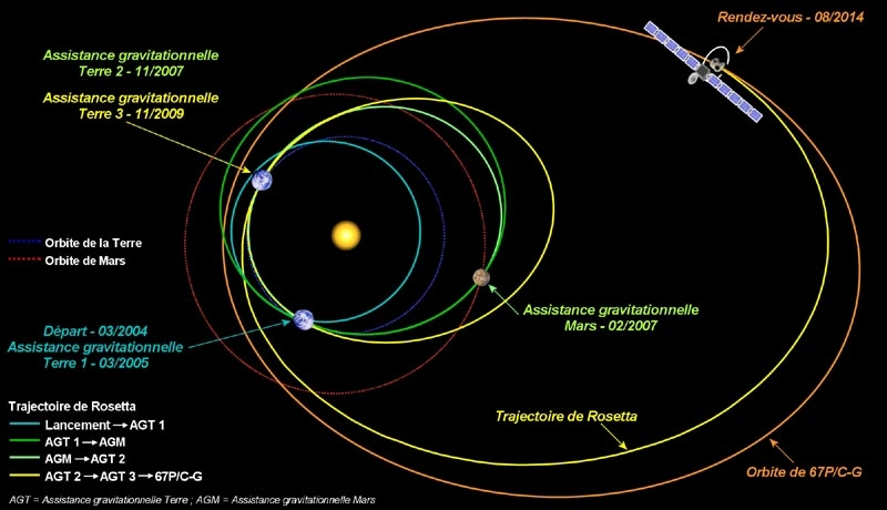 La trajectoire et les différentes étapes de la sonde Rosetta. Crédits : CNES, Sébastien Rouquette