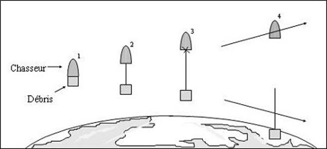1. Un bras robotique arrime le débris au chasseur et fixe le câble. / 2. Le câble est tendu. / 3 et 4. Lorsque le câble est coupé, le chasseur et le débris s'éloignent : le débris rentre dans l'atmosphère.