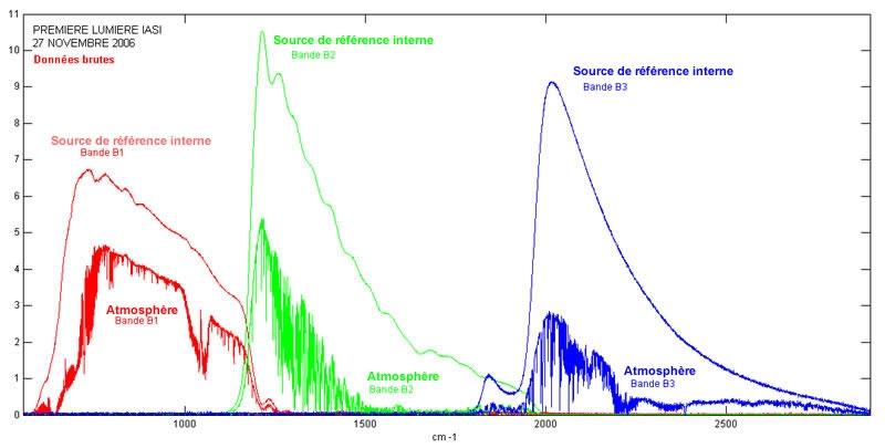 Premiers spectres fournis par Iasi.