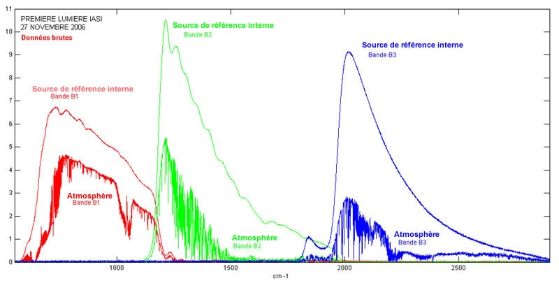First IASI atmospheric spectra.