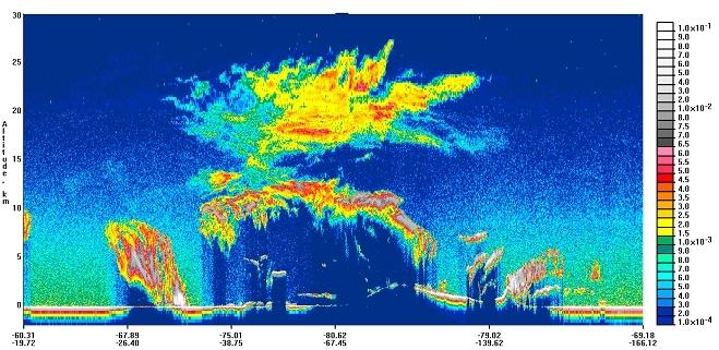 Nuages polaires stratosphériques observés par Calipso, des images surprenantes par l'amplitude horizontale (environ 3 000km), l'altitude (pratiquement 30 km).
