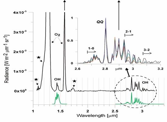 Ce spectre montre l'identification du radical OH (cerclé en pointillé)
