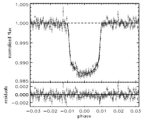 Light curve of CoRoT-Exo-4b. The sudden drop in luminosity is where the planet transits in front of its star. Credits: Aigrain et al. 2008.