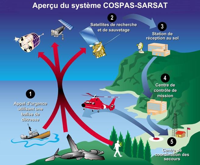 Principe du dispositif Cospas-Sarsat (cliquer sur l'image pour l'agrandir). Crédits : wikimedia commons.