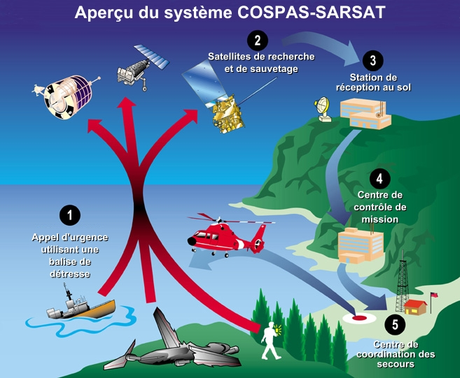 How the Cospas-Sarsat system works (click image to enlarge). Credits: wikimedia commons.