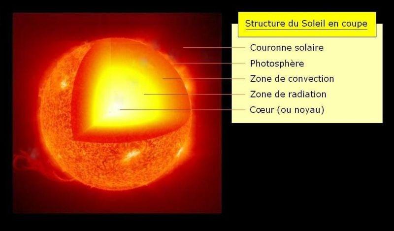 Les mouvements de convection ont lieu dans la zone de convection, ici dans le Soleil. Crédits : Wikipedia Commons.