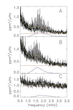 Courbes de lumière des 3 étoiles observées par CoRoT. Crédits : LESIA.