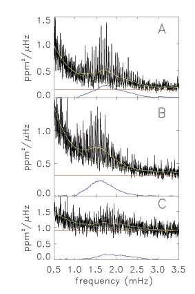 Light curves of the 3 stars observed by COROT. Credits: LESIA.