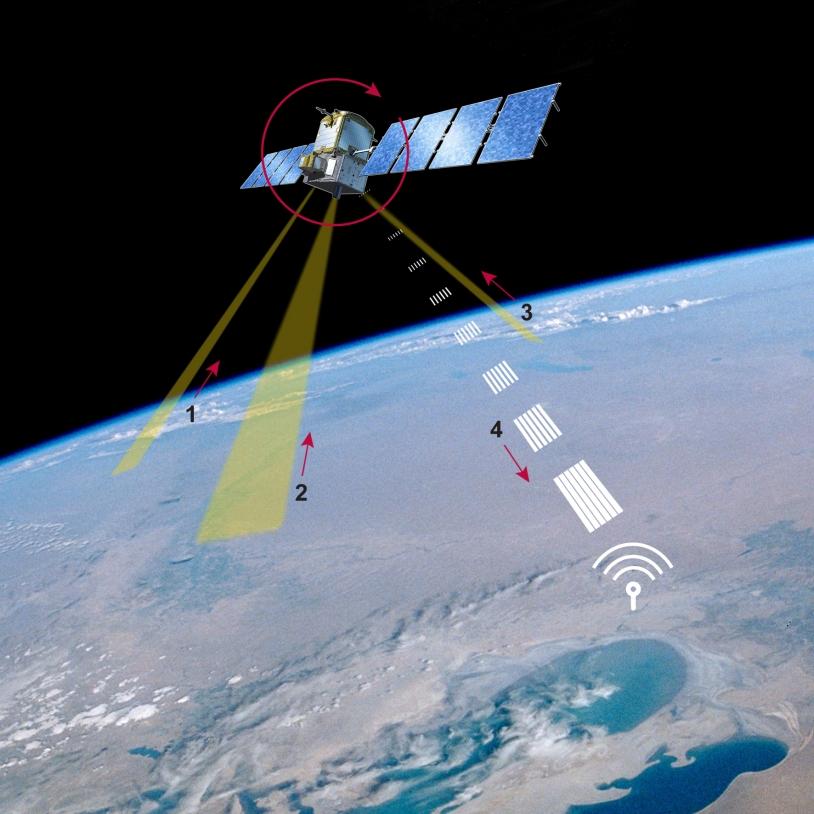 L'invention d'Eric Peragin devrait permettre aux satellites d'emmagasiner des données sur plusieurs axes (1, 2, 3) tout en vidant leur télémesure vers la station sol (4). Crédits : CNES.