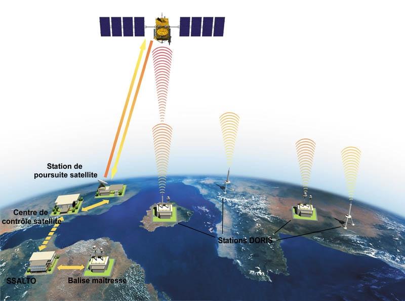 Fonctionnement du système DORIS, les données sont transmises au Centre d'orbitographie et d'altimétrie (SSALTO). Crédits : CNES.