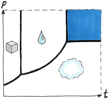 Supercritical water (shown in blue) becomes like a liquid and a gas above a certain temperature (t) and pressure (p). Credits: HiQ.