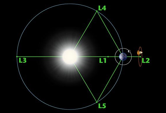Le satellite Planck est en orbite autour du Point de Lagrange L2 à 1,5 million de km de la Terre. Crédits : NASA.