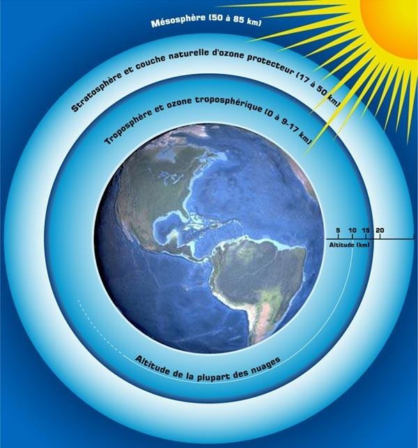 La troposphère est la couche de l'atmosphère qui monte à 15 km d'altitude.