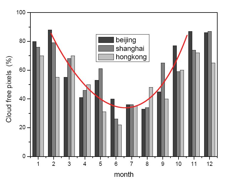 Contrairement à ce qui se passe en Occident, l'ozone troposphérique au-dessus des 3 métropoles chinoises diminue en été. Crédits : G. Dufour et al.