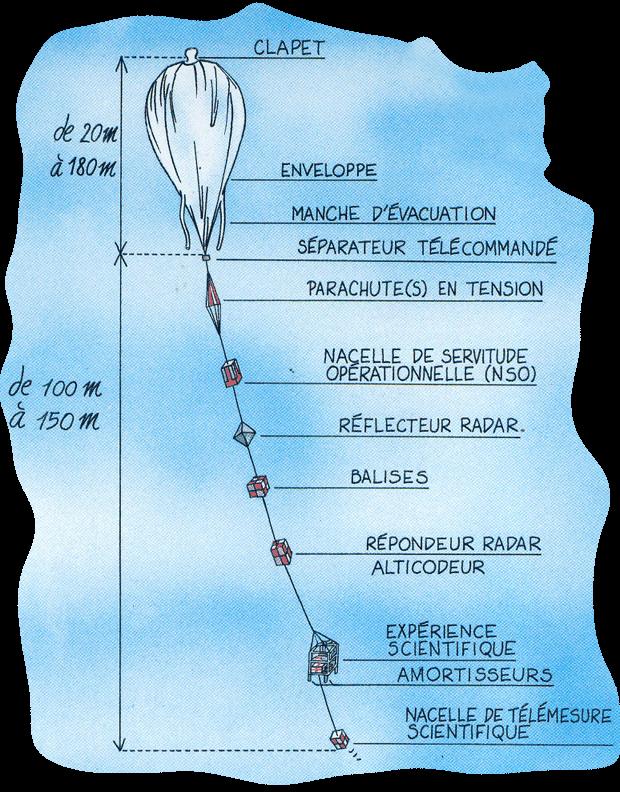 Principaux éléments d'un ballon stratosphérique ouvert (BSO). Crédits : J. P. Penot CNES/ill. B. Nicolas.