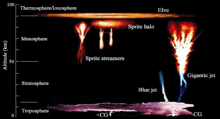 Phenomena occurring in Earth's upper atmosphere. Credits: CNES.