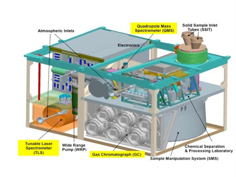 The SAM instrument suite (real and schematic views). Credits: NASA.
