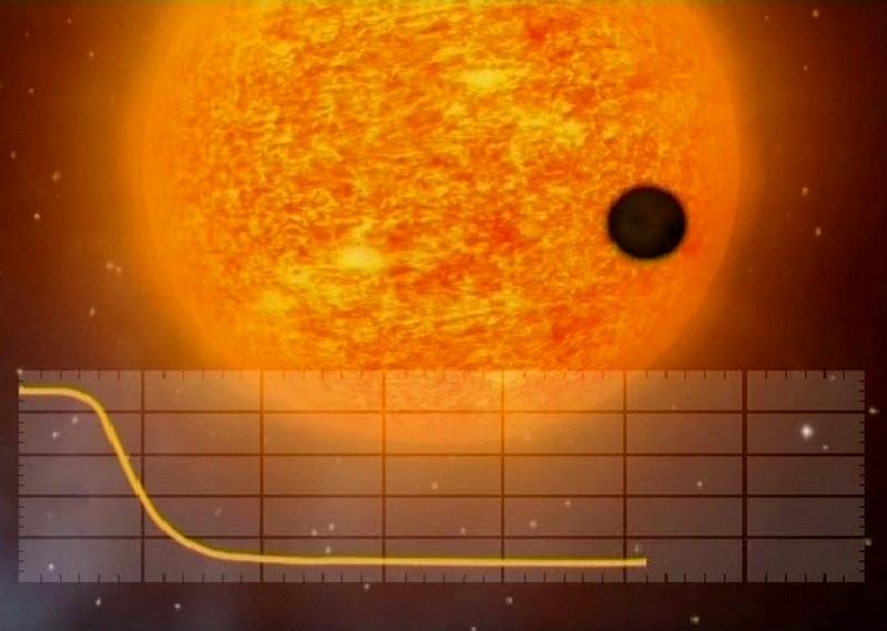 La méthode de détection des exoplanètes utilisée par CoRot : la méthode des transits et sa mesure de la luminosité. Crédits : CNES.