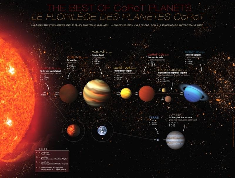 Quelques représentantes de la famille d'exoplanètes CoRoT. Crédits : LAM.