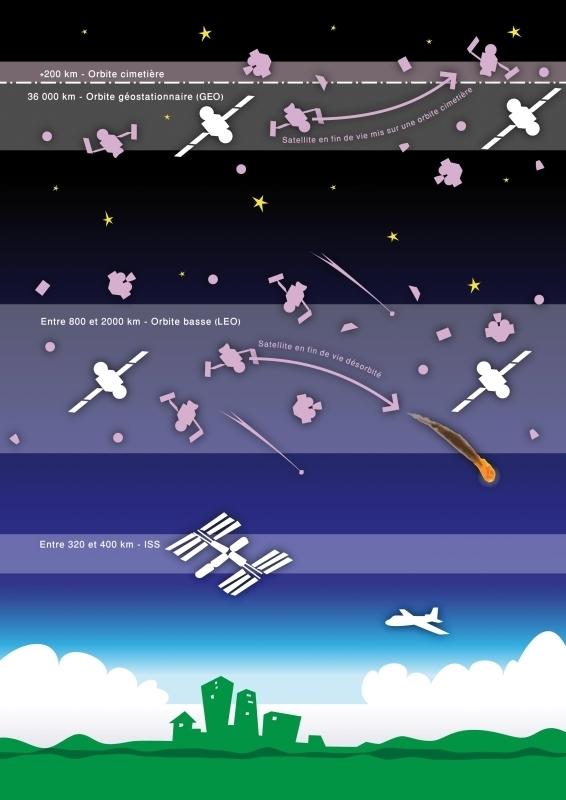 Protection des orbites utiles au moyen de transfert vers des orbites cimetières ou de désorbitation et rentrée atmosphérique programmée. Crédits : ESA/CNES Activité Optique Vidéo du CSG/Latitude 5/S. Quartararo.