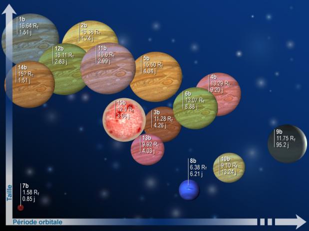 Les 15 premières exoplanètes détectées par CoRoT et confirmées depuis le sol. Crédits : CNES.