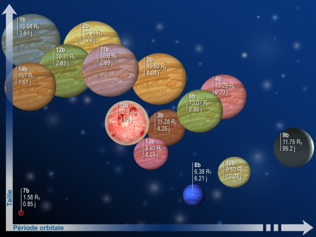 The first 15 exoplanets detected by CoRoT and confirmed by ground telescopes. Credits: CNES.