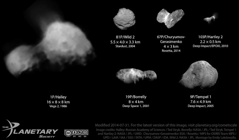 Les dimensions relatives des comètes visitées par des sondes à ce jour.