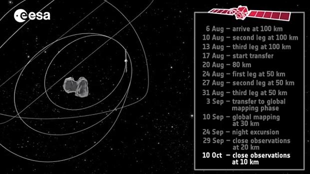 Les étapes de la trajectoire de Rosetta autour du noyau de la comète 67P. Crédits : ESA.