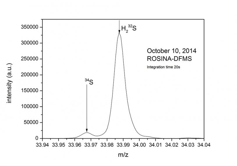 Spectre de masse à haute résolution obtenu le 10 octobre par ROSINA (DFMS, Double Focusing Mass Spectrometer) à 10 km du noyau. Le pic d'intensité correspond au sulfure d'hydrogène (H2S). Crédits : K. Altwegg, University of Bern.