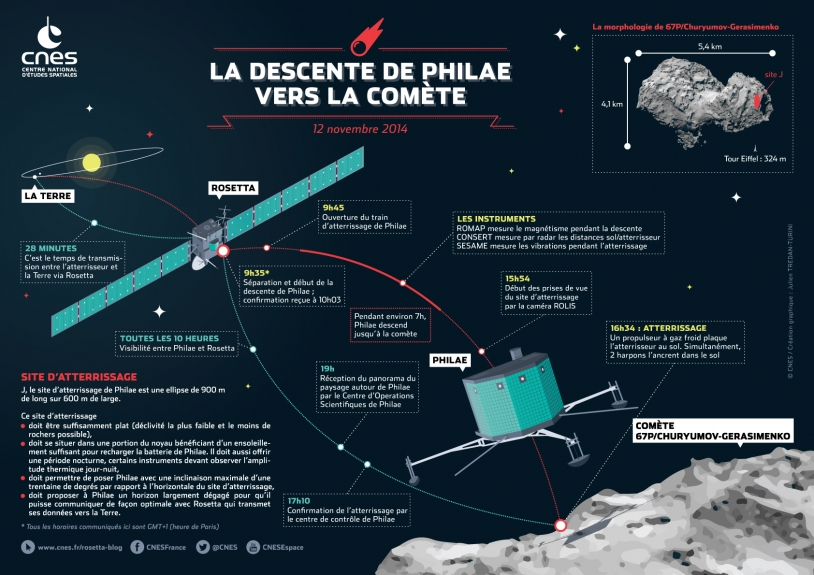 La descente de Philae vers la comète 67P/Churyumov-Gerasimenko devrait durer 7h le 12 novembre 2014. Crédits : CNES/J. Tredan-Turini.