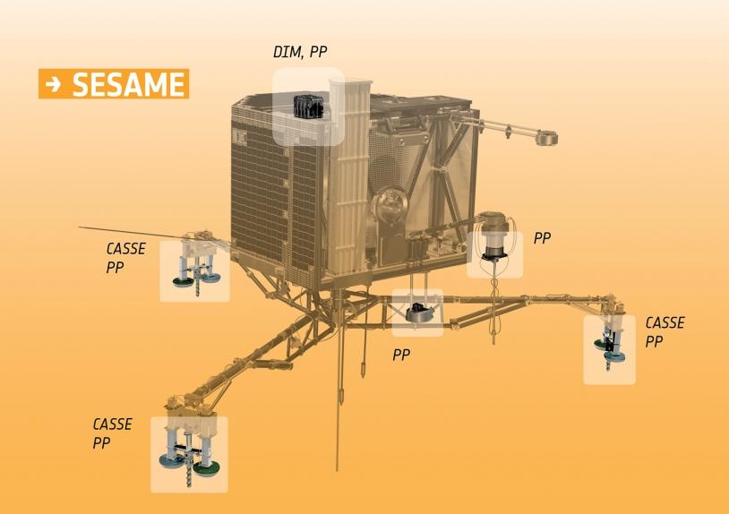 Positions de DIM, des capteurs de CASSE et des électrodes de PP sur l'atterrisseur. Crédits : ESA/ATG medialab.