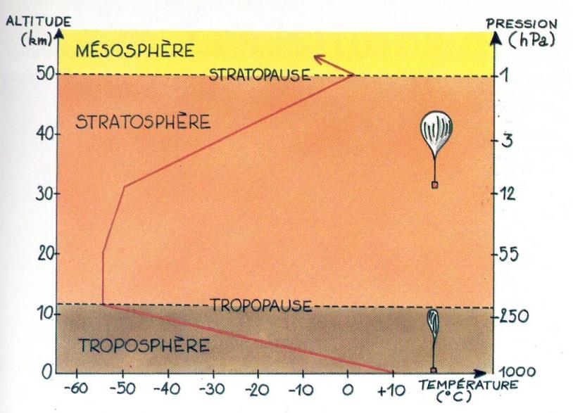 Graphique illustrant les différentes couches de l'atmosphère, en fonction de l'altitude et de la pression. Conception : Jean-Pierre Penot (CNES), illustration : Bernard Nicolas